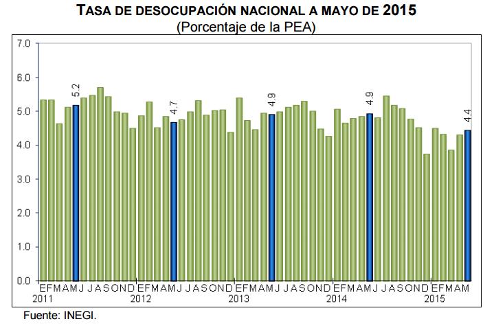 desempleo mayo 2015