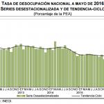 El desempleo México: 4% en Mayo 2016