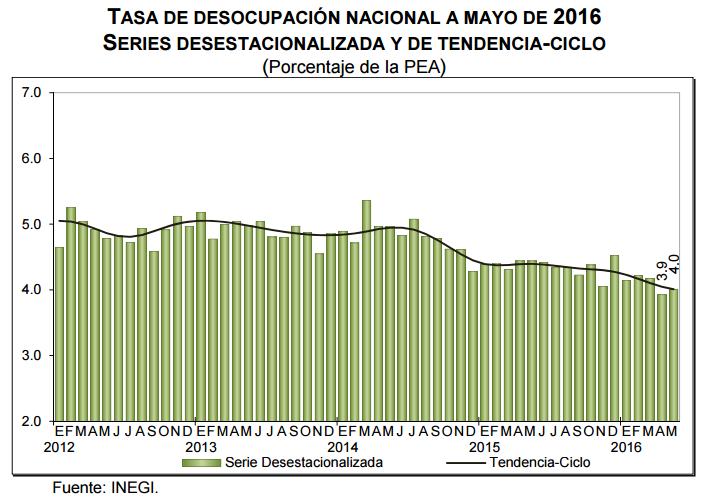 desempleo mayo 2016