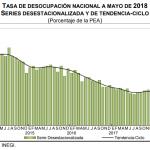 desempleo mayo 2018