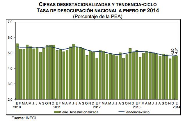 desempleo mexico 2014