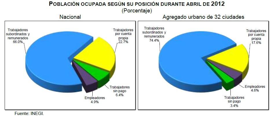 desempleo mexico abril 2012
