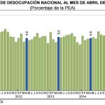 Desempleo México 2015 Abril: 4.3%