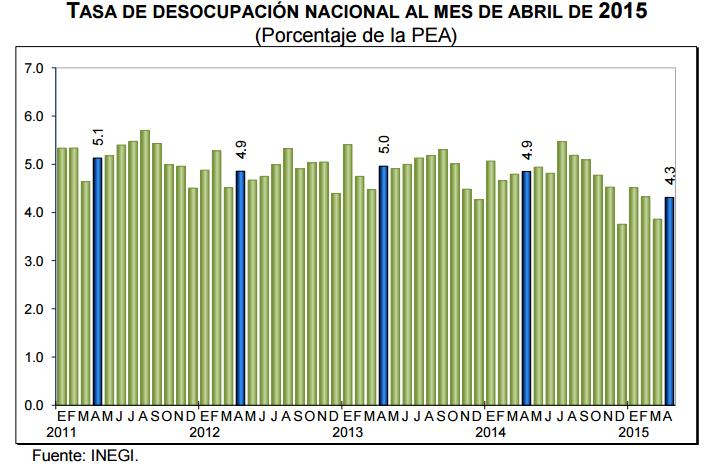 desempleo mexico abril 2015