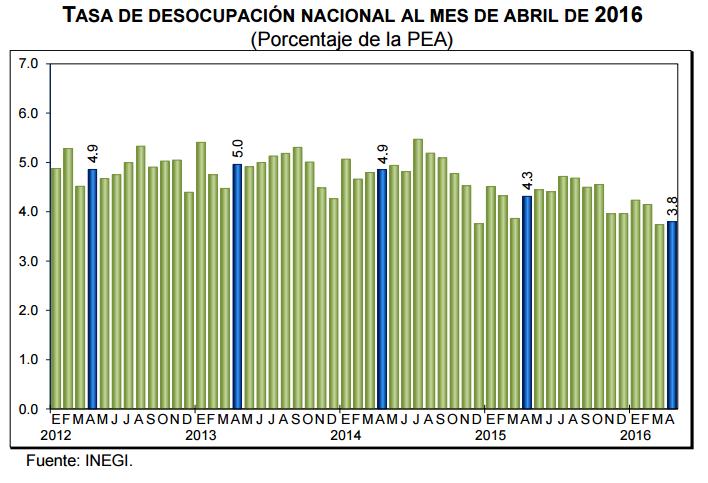 desempleo mexico abril 2016