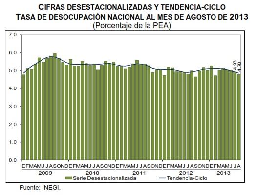 desempleo mexico agosto 2013