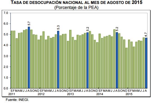 desempleo mexico agosto 2015