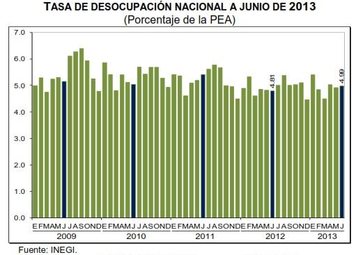 desempleo mexico en junio 2013