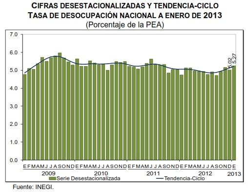 desempleo mexico enero 2013