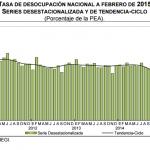 Desempleo México 2015 Febrero: 4.5%