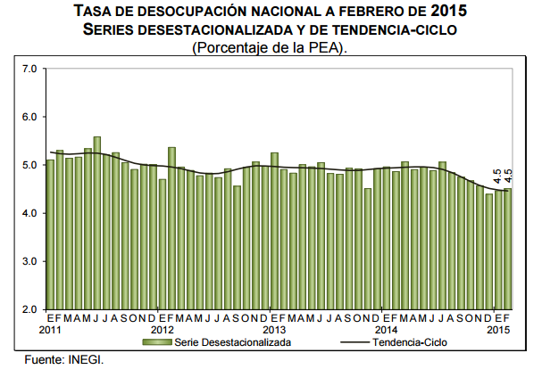 desempleo mexico febrero 2015