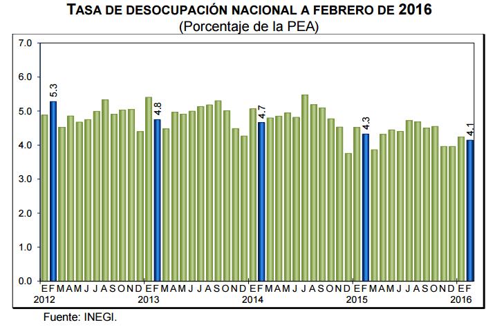 desempleo mexico febrero 2016