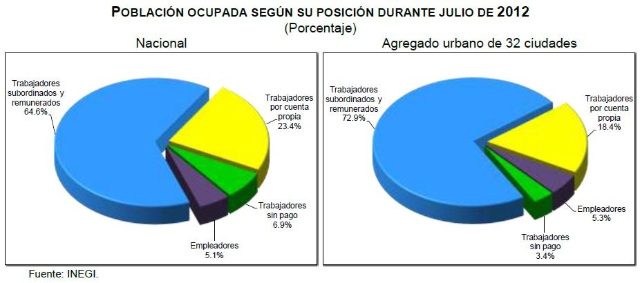 desempleo mexico julio 2012