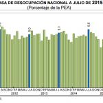 El desempleo México: baja en julio al 4.3%
