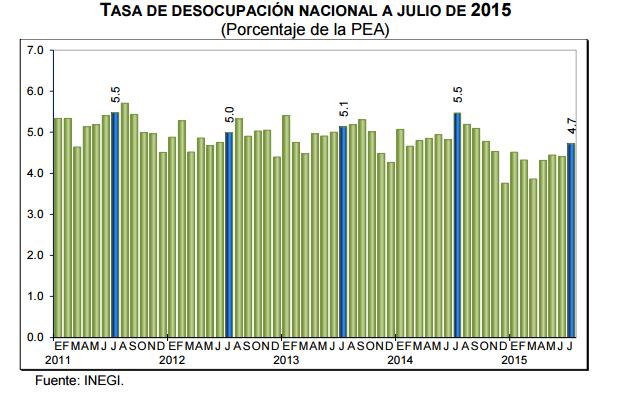 desempleo mexico julio 2015