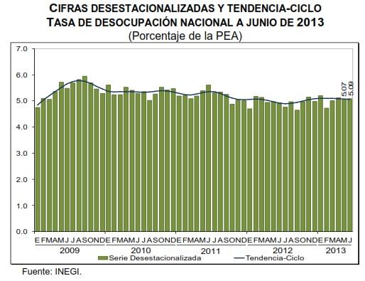 desempleo mexico junio 2013