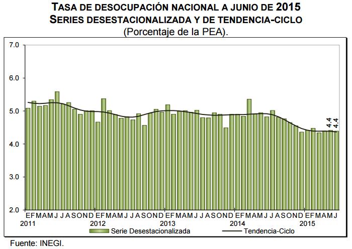desempleo mexico junio 2015