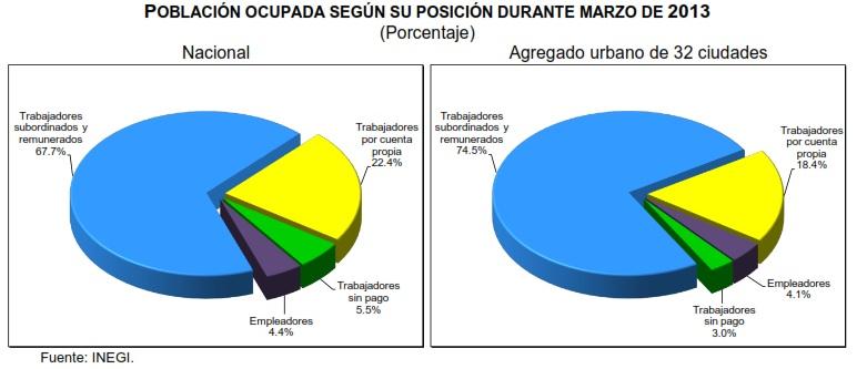desempleo mexico marzo 2013