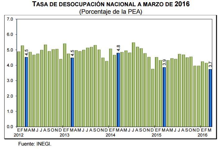 desempleo mexico marzo 2016