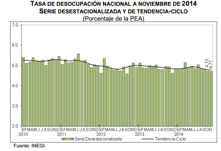desempleo mexico noviembre 2014