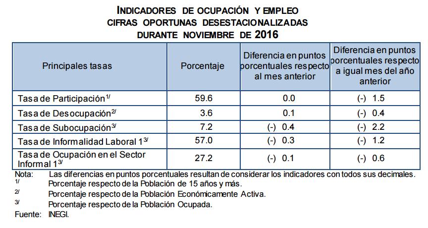 desempleo-mexico-noviembre-2016