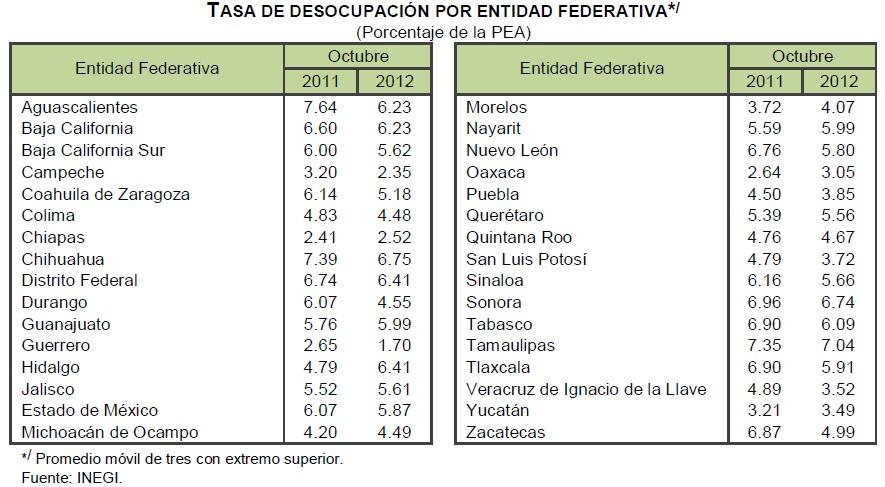 desempleo mexico octubre 2012