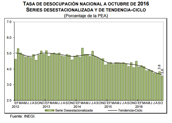 desempleo-mexico-octubre-2016