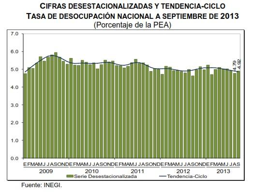 desempleo mexico septiembre 2013