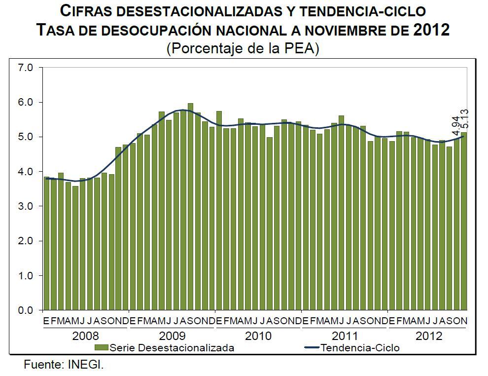 desempleo noviembre mexico 2012