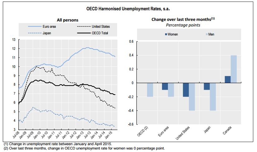 desempleo ocde abril 2015