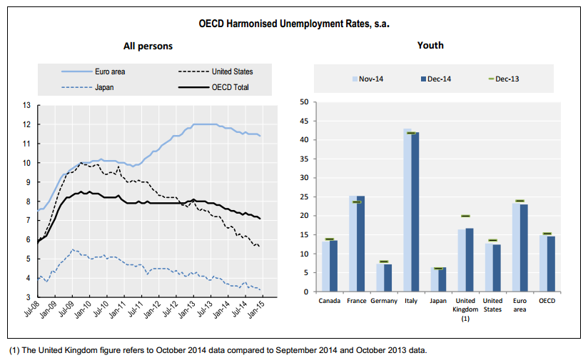desempleo ocde diciembre 2014