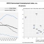 Tasa de Desempleo OCDE: 6.6% en Diciembre 2015