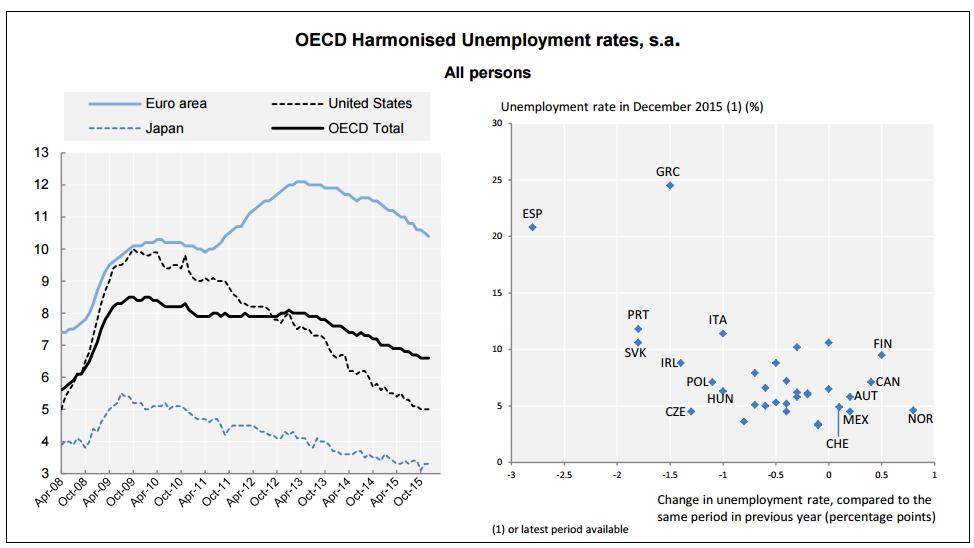 desempleo ocde diciembre 2015