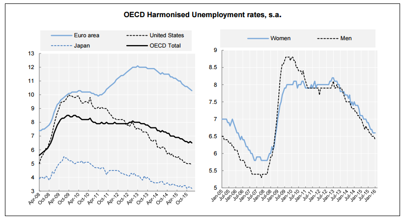 desempleo ocde enero 2016