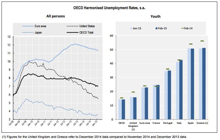 desempleo ocde febrero 2015