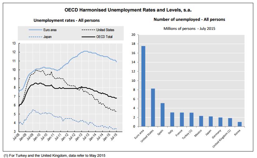 desempleo ocde julio 2015