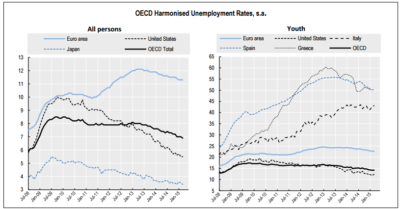 desempleo ocde marzo 2015