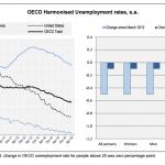 desempleo ocde marzo 2016