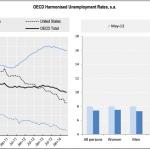desempleo ocde mayo 2014