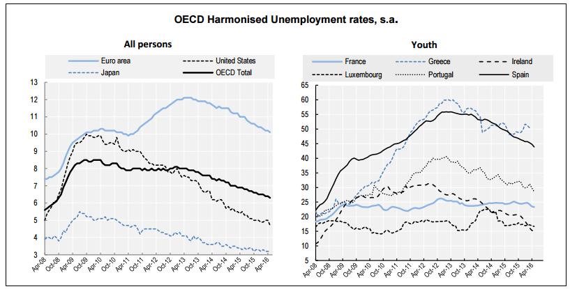 desempleo ocde mayo 2016