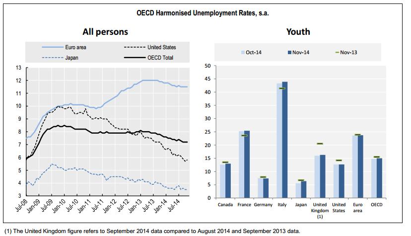 desempleo ocde noviembre 2014