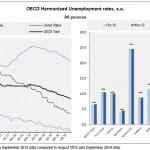desempleo ocde noviembre 2015