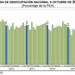 El desempleo México: 4.4% en Octubre 2015