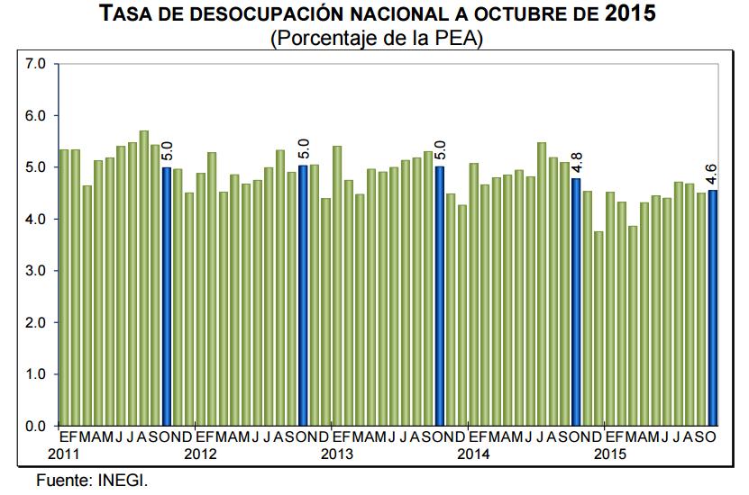 desempleo octubre 2015