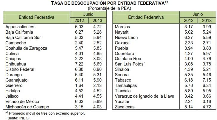 desempleo por entidad federativa junio 2013
