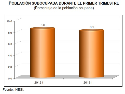 desempleo primer trimestre 2013