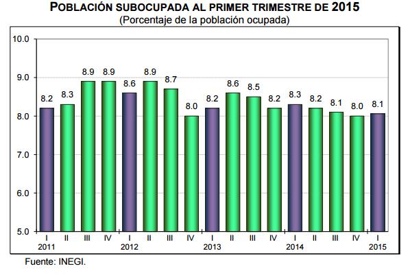 desempleo primer trimestre 2015
