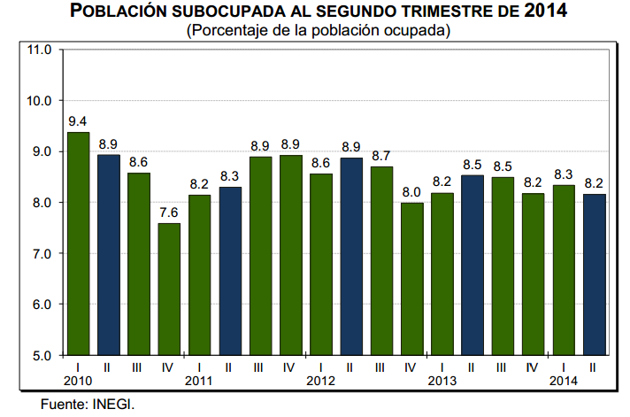 desempleo segundo trimestre 2014