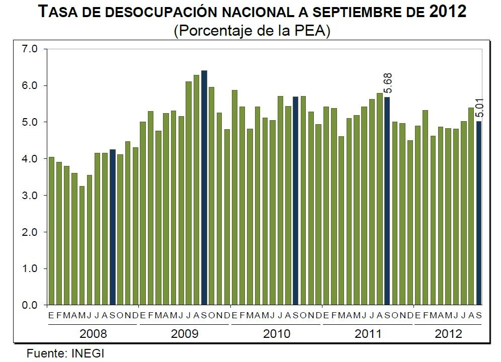 desempleo septiembre 2012