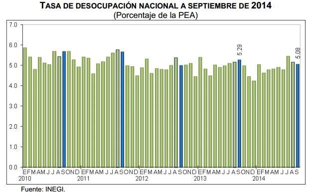 desempleo septiembre 2014